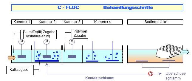 C-FLOC Schema_Scheme