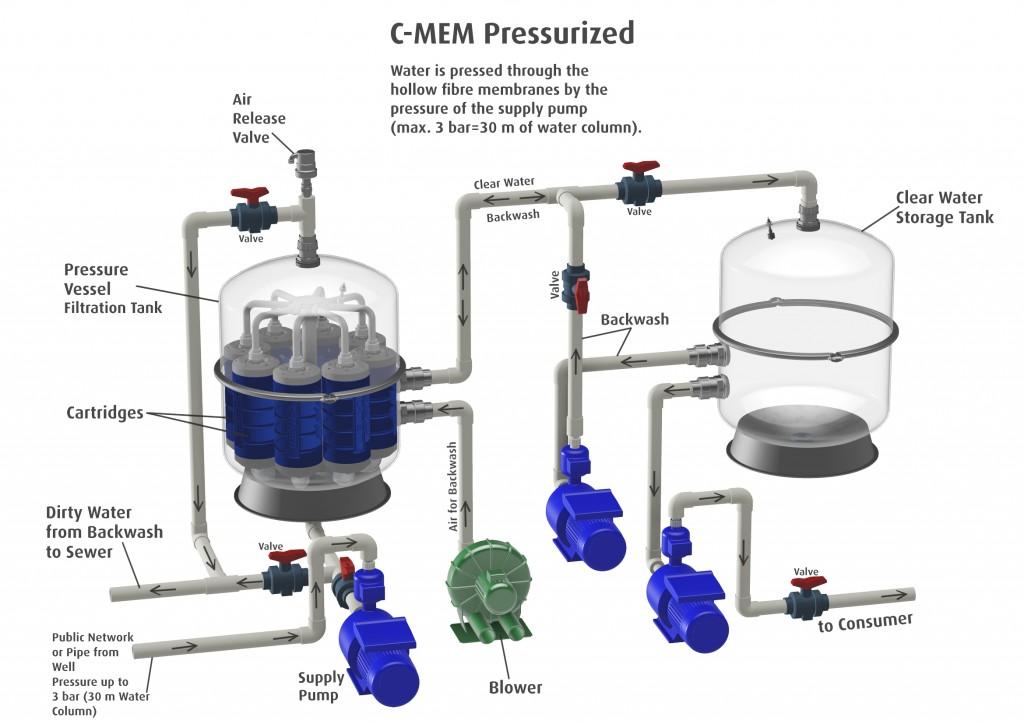 C-MEM-pressurized_ENG