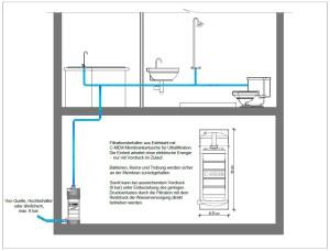C-MEM Zero Wasseraufbereitung für Häuser