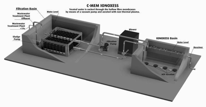 "Article about C-ION ""Wastewater treatment plants clean even clearer"" in the APA-Science Dossier"