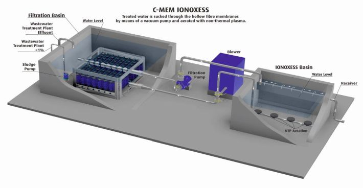 """Article about C-ION """"Wastewater treatment plants clean even clearer"""" in the APA-Science Dossier"""
