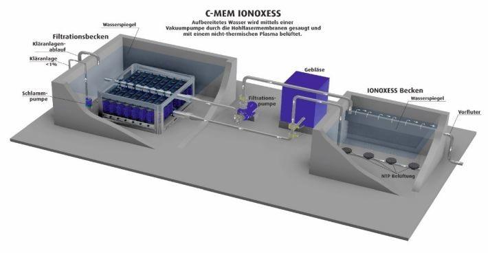 """Artikel über C-ION """"Kläranlagen reinigen noch klarer"""" im APA-Science Dossier"""