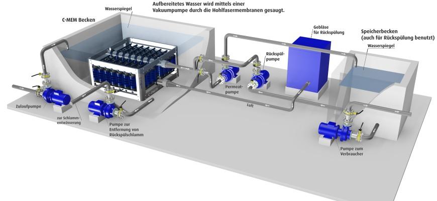 SFC Umwelttechnik GmbH erhält einen weiteren Auftrag mit ihrer C-MEM MBR Technologie in Polen